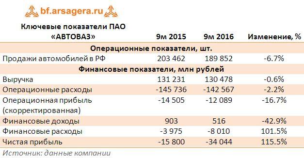 Ключевые показатели ПАО «АВТОВАЗ» 9 месяцев 2016