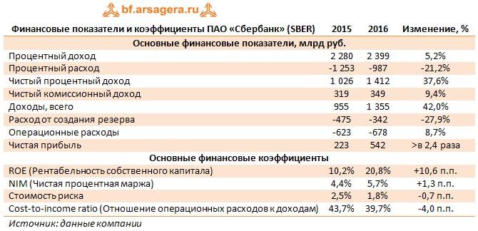 Сбербанк sber Итоги г рекордная прибыль Финансовые показатели и коэффициенты ПАО Сбербанк sber