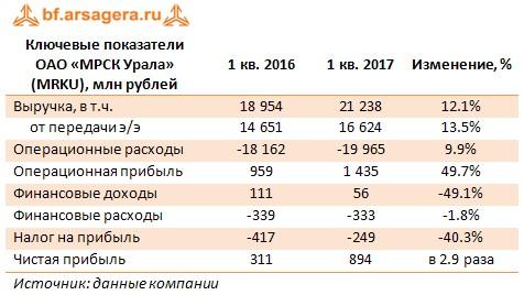 Ключевые показатели ОАО «МРСК Урала» (MRKU), млн рублей 1 кв. 2016 1 кв. 2017 Изменение, %