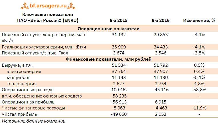 Энел ОГК-5 (ENRU) Итоги 9м 2016 года: экономия на топливе повышает эффективность