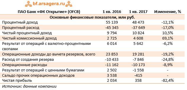 ПАО Банк «ФК Открытие» (OFCB)1 кв. 20161 кв. 2017Изменение, %