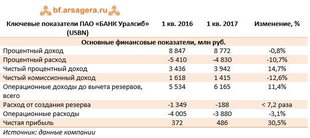 Ключевые показатели ПАО «БАНК Уралсиб» (USBN) 1 кв. 2016 1 кв. 2017 Изменение, %