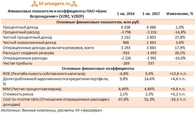 Финансовые показатели и коэффициенты ПАО «Банк Возрождение» (VZRZ, VZRZP)1 кв. 20161 кв. 2017Изменение, %