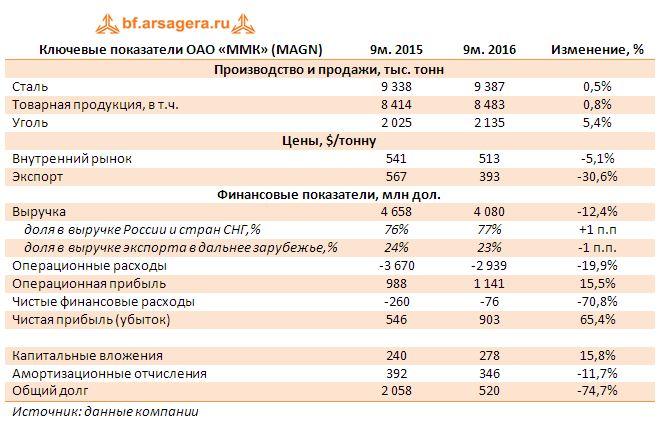 Ключевые показатели ОАО «ММК» (MAGN) 9 мес. 2016