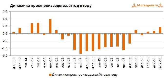 Динамика промпроизводства, % год к году июль 2016