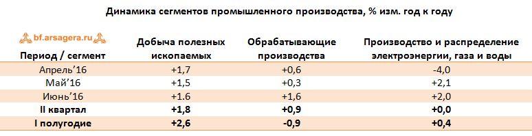 Динамика сегментов промышленного производства, % изм. год к году июль 2016