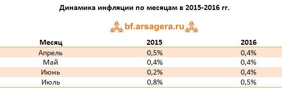 Динамика инфляции по месяцам в 2015-2016 гг.