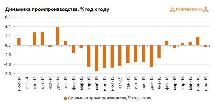 Динамика промпроизводства, % год к году август 2016