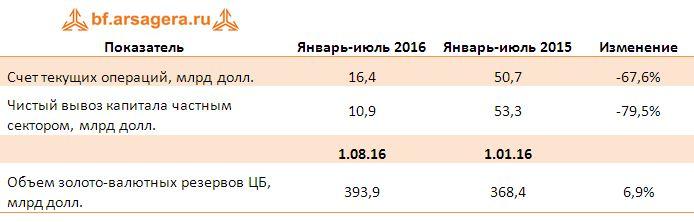 Экспорт и импорт важнейших товаров в полугодии 2016 г.