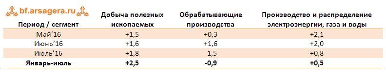 Динамика сегментов промышленного производства, % изм. год к году август 2016