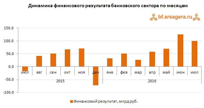 Динамика финансового результата банковского сектора по месяцам август 2016