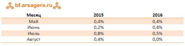Динамика инфляции по месяцам в 2015-2016 гг. август 2016