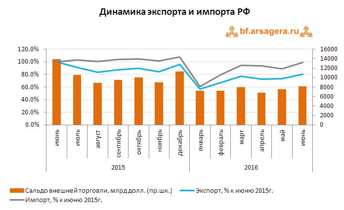 Динамика экспорта и импорта РФ август 2016