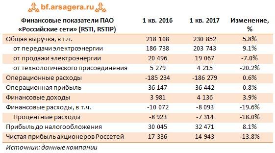 Финансовые показатели ПАО «Российские сети» (RSTI, RSTIP) 1 кв. 2016 1 кв. 2017 Изменение, %