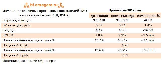 Изменение ключевых прогнозных показателей ПАО «Российские сети» (RSTI, RSTIP) Прогноз на 2017 год  до выхода после выхода изменение, %