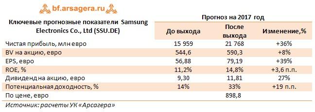 Ключевые прогнозные показатели  Samsung Electronics Co., Ltd (SSU.DE) Прогноз на 2017 год  До выхода После выхода Изменение,%