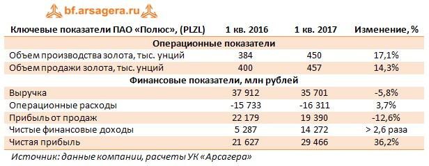 Ключевые показатели ПАО «Полюс», (PLZL) 1 кв. 2016 1 кв. 2017Изменение, %