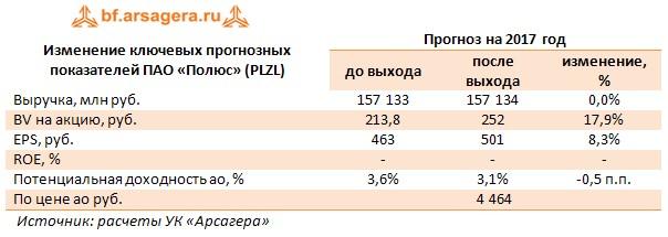 Изменение ключевых прогнозных показателей ПАО «Полюс» (PLZL) Прогноз на 2017 год  до выхода после выхода изменение, %