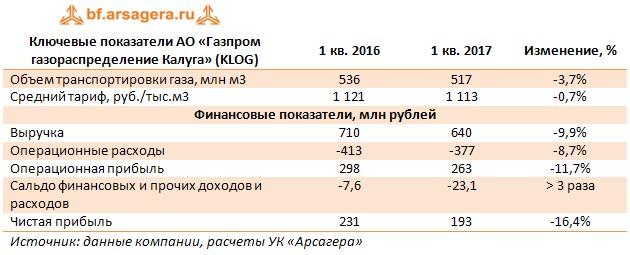 Ключевые показатели АО «Газпром газораспределение Калуга» (KLOG) 1 кв. 2016 1 кв. 2017 Изменение, %