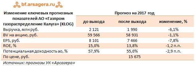 Изменение ключевых прогнозных показателей АО «Газпром газораспределение Калуга» (KLOG) Прогноз на 2017 год  до выхода после выхода изменение, %