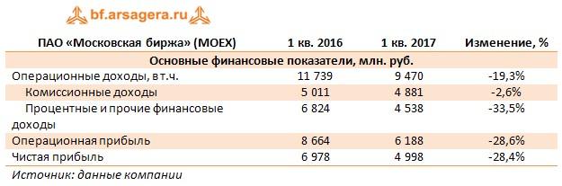 ПАО «Московская биржа» (MOEX) 1 кв. 2016 1 кв. 2017 Изменение, % Основные финансовые показатели, млн. руб.