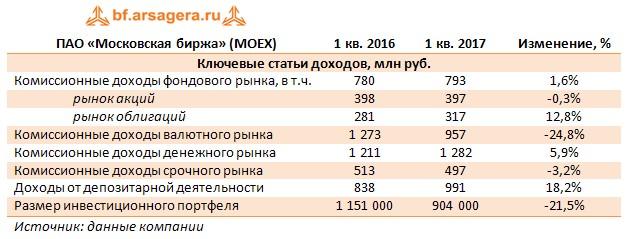 ПАО «Московская биржа» (MOEX)1 кв. 20161 кв. 2017Изменение, % Ключевые статьи доходов, млн руб.