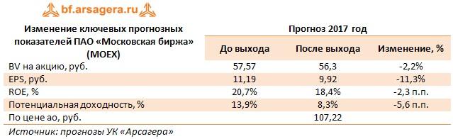 Изменение ключевых прогнозных показателей ПАО «Московская биржа» (MOEX) Прогноз 2017 год  До выхода После выхода Изменение, %