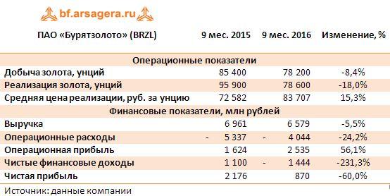 ПАО «Бурятзолото» (BRZL) 9 мес 2016
