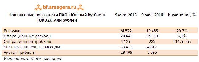 Финансовые показатели ПАО «Южный Кузбасс» (UKUZ), млн рублей 9 месяцев 2016