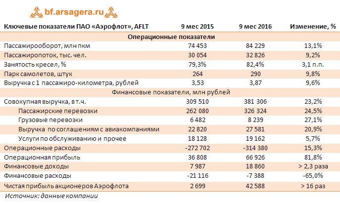 Ключевые показатели ПАО «Аэрофлот», AFLT 9 месяцев 2016 года