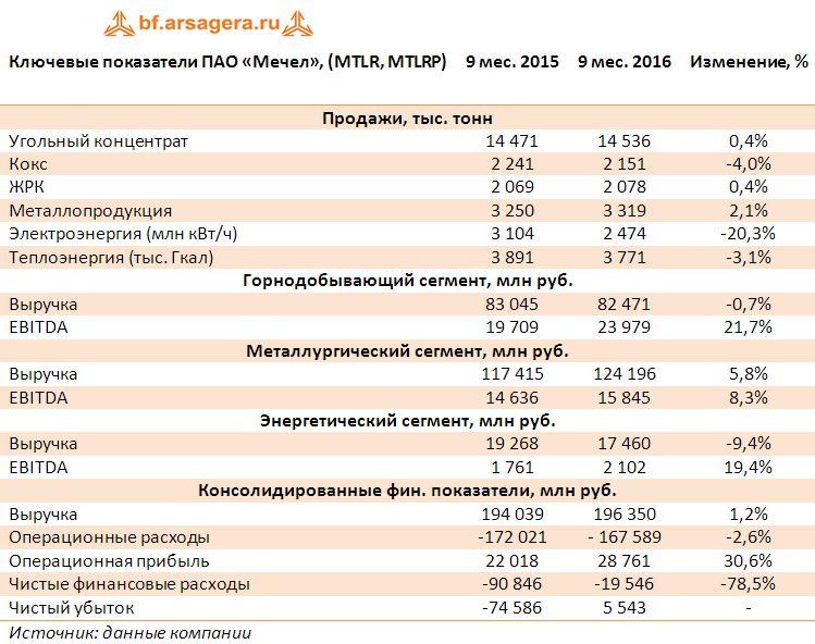 Ключевые показатели ПАО «Мечел», (MTLR, MTLRP)за 9 мес 2016