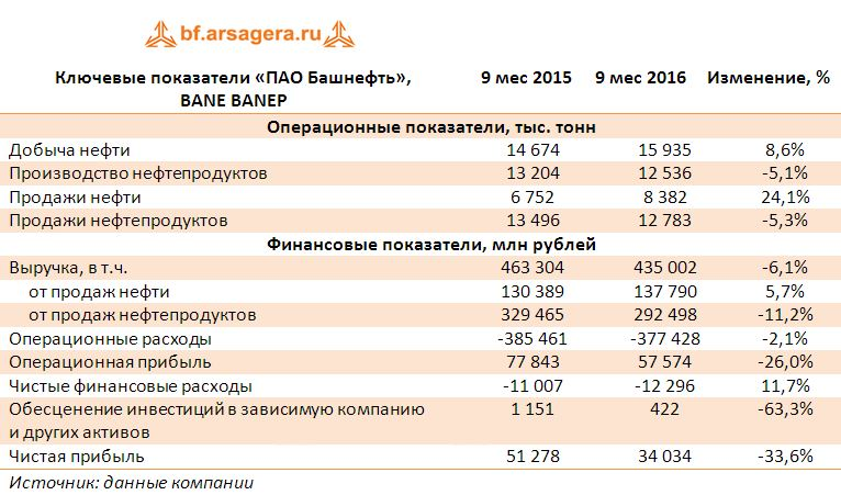 Башнефть  (BANE) Итоги 9 мес. 2016 г: затраты превалируют над доходами