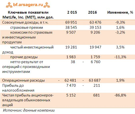 Ключевые показатели MetLife, Inc. (MET), млн дол. за 2016 год