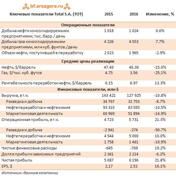 Ключевые показатели Total S.A. (TOT) по итогам 2016