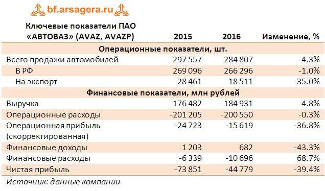 Ключевые показатели ПАО «АВТОВАЗ» (AVAZ, AVAZP)  по итогам 2016 года