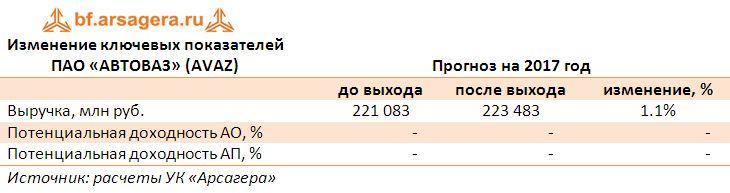 Изменение ключевых показателей  ПАО «АВТОВАЗ» (AVAZ) по итогам 2016 года