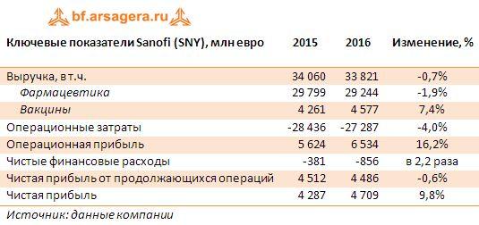 Ключевые показатели Sanofi (SNY), млн евро