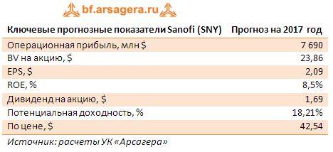 Ключевые прогнозные показатели Sanofi (SNY), млн евро