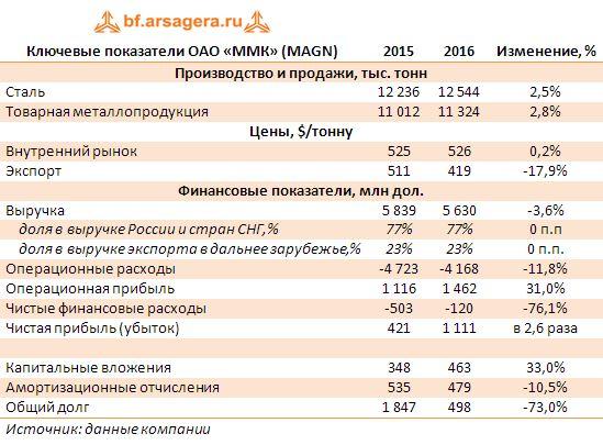 Ключевые показатели ОАО «ММК» (MAGN)
