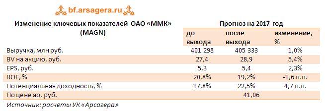 Изменение ключевых показателей  ОАО «ММК» (MAGN)