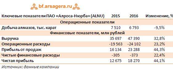 Ключевые показатели ПАО «Алроса-Нюрба» (ALNU) за 2016 год