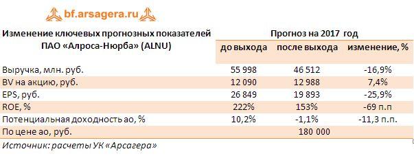 Изменение ключевых прогнозных показателей  ПАО «Алроса-Нюрба» (ALNU) за 2016 год