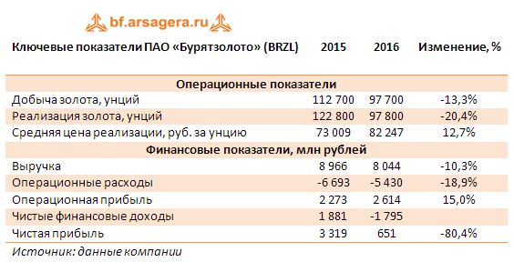 Ключевые показатели ПАО «Бурятзолото» (BRZL) 2015-2016