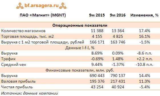 ПАО «Магнит» (MGNT) Ключевые показатели по итогам 9 мес 2016 года
