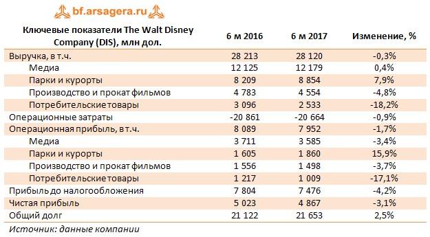 Ключевые показатели The Walt Disney Company (DIS), млн дол. 6 м 2016 6 м 2017 Изменение, %