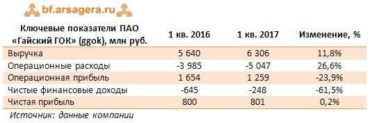 Ключевые показатели ПАО «Гайский ГОК» (ggok), млн руб. 1 кв. 2016 1 кв. 2017 Изменение, %