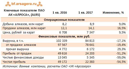 Ключевые показатели ПАО АК «АЛРОСА», (ALRS) 1 кв. 2016 1 кв. 2017 Изменение, %