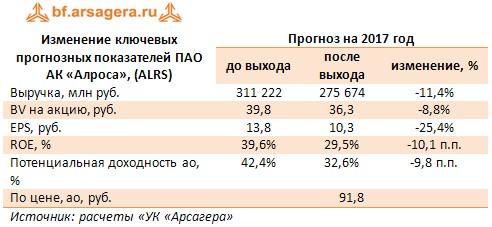 Изменение ключевых прогнозных показателей ПАО АК «Алроса», (ALRS) Прогноз на 2017 год  до выхода после выхода изменение, %
