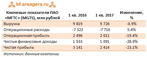 Ключевые показатели ПАО «МГТС» (MGTS), млн рублей 1 кв. 2016 1 кв. 2017 Изменение, %
