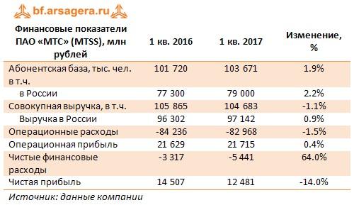 Финансовые показатели ПАО «МТС» (MTSS), млн рублей 1 кв. 2016 1 кв. 2017 Изменение, %